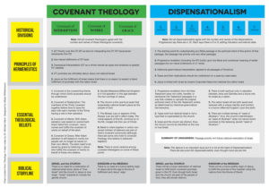covenanttheology_dispensationalism_chart